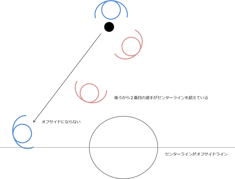 offside-centerline